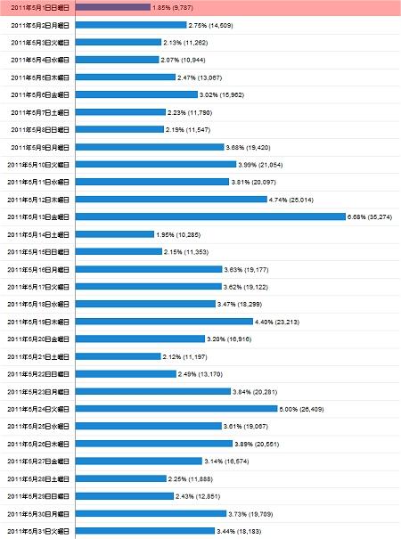 2011年5月度の日毎アクセス分析