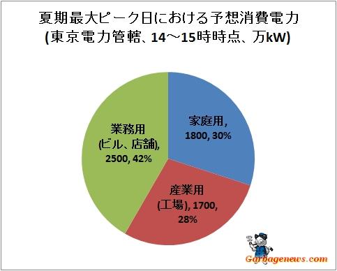 ↑ 夏期最大ピーク日における予想消費電力(東京電力管轄、14-15時時点、万kW)