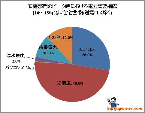 ↑ 家庭部門のピーク時における電力需要構成(14-15時)(非在宅世帯)(送電ロス除く)