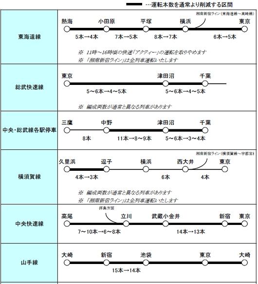↑ 主な区間の運転本数イメージ(12時-15時)(平日、一部)