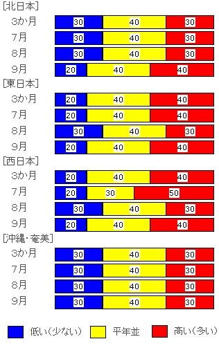 ↑ 2011年6月23日発表時点の、向こう3か月の気温における各階級の確率