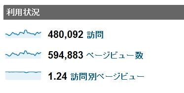 2011年6月度の月間アクセス数