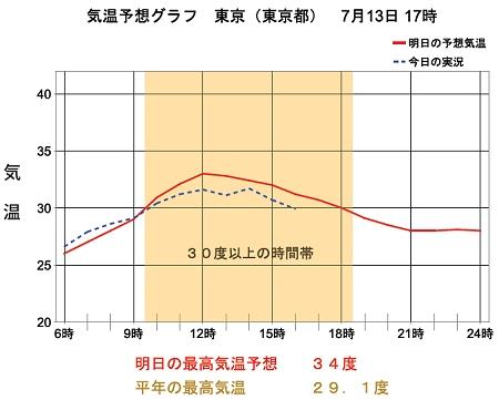 ↑ 東京の温度予想