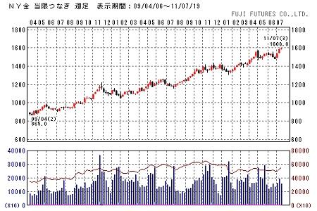 ↑ ニューヨーク金価格の動向(週足)