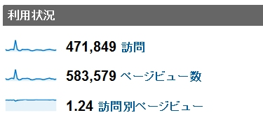 2011年7月度の月間アクセス数
