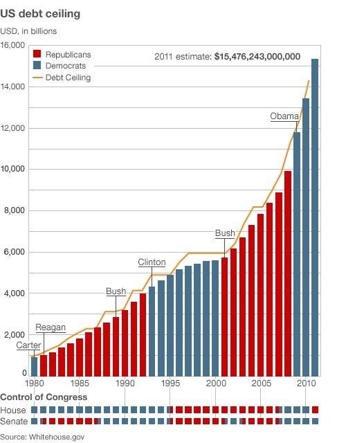 アメリカの債務推移
