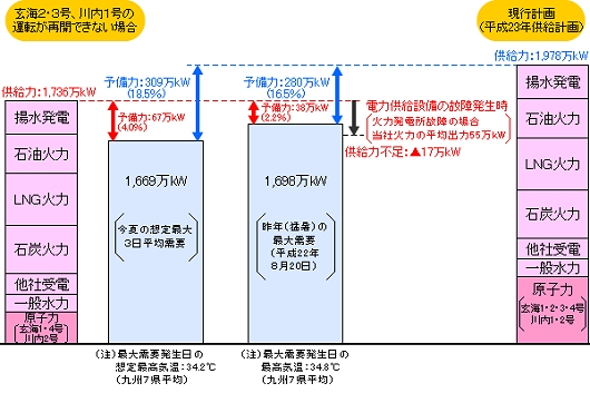↑ 直近(苅田発電所新第1号機の事故発生前)の九州電力の需給予想
