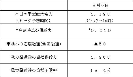 ↑ 8月6日早朝時点の東京電力管轄における需給見通し。「今朝時点の供給力」は「最大供給力」ではないこと、すでに決まっていた30万kW分の融通電力は折り込み済みであることに注意