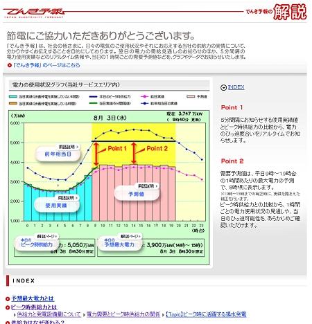 ↑ 「でんき予報の解説」トップページ