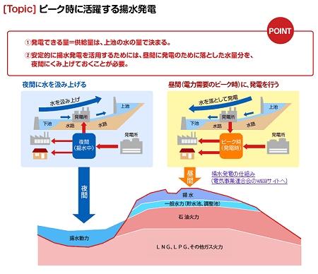 ↑ それぞれ図解や具体例が提示されており、理解が容易いものとなっている