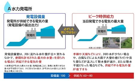↑ 水力発電所の場合