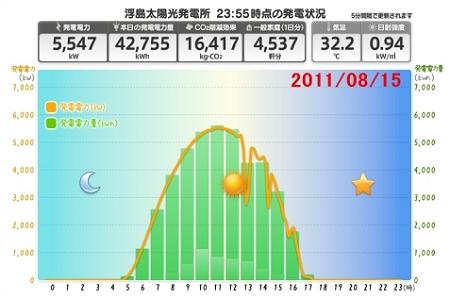 ↑ 2011年8月15日(期間中最大発電量)の動向