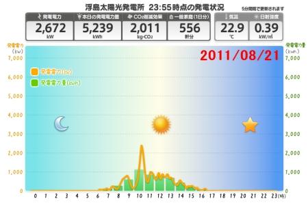 ↑ 2011年8月21日(期間中最少発電量)の動向
