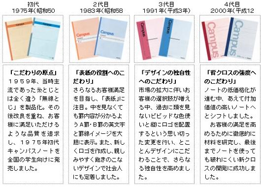 ↑ 初代-第4世代までのキャンパスノート