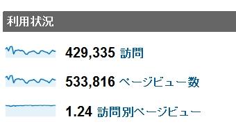 2011年8月度の月間アクセス数
