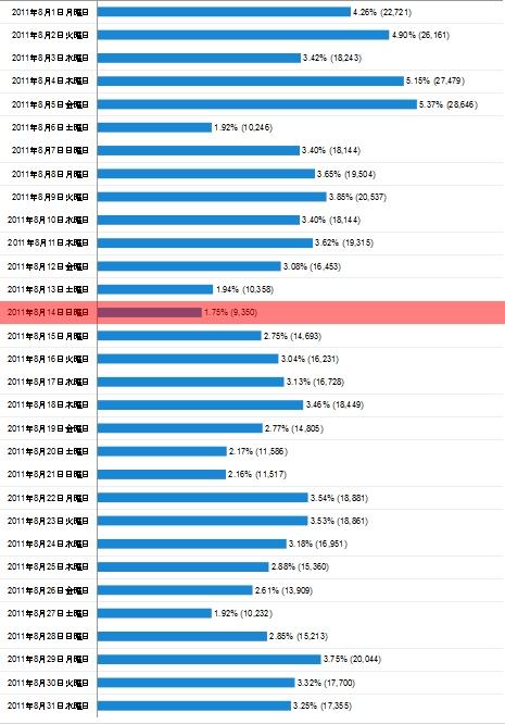 2011年8月度の日毎アクセス分析