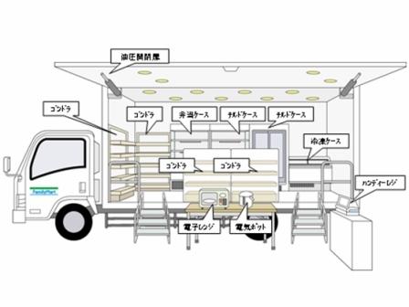 ↑ 「ファミマ」号の各種什器配置図