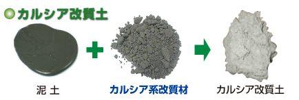 ↑ 泥土改質材(カルシア系改質材)