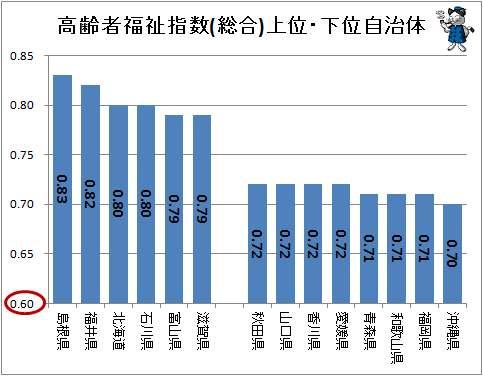 ↑ 高齢者福祉指数(総合)上位・下位自治体