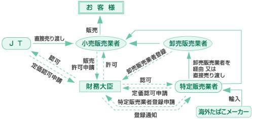 ↑ たばこ販売の仕組み。実線は商品の流れ、破線は申請・許認可等の流れを示す(JTサイトより転載)