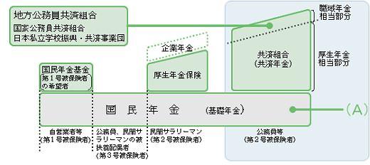 ↑ 年金の構造