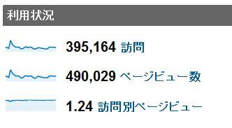 2011年9月度の月間アクセス数