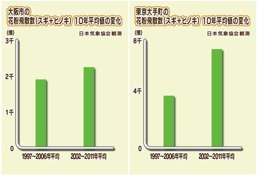 ↑ 花粉飛散数10年平均値(例年値)の変化(左:大阪市、右:東京大手町  日本気象協会の観測による)
