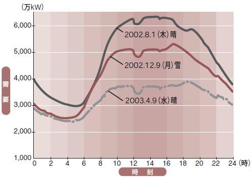 ↑ 少々旧めだが、2002年における東電管轄の需要イメージ。