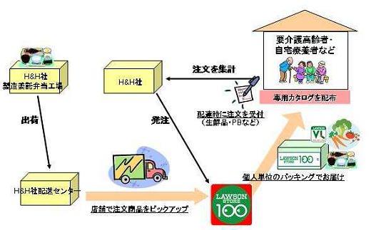 ↑ 配達サービスのモデルイメージ