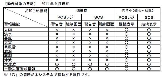 ↑ 勧告対象の警報(SCS…ストアコミュニケーションサーバ。店内事務所に設置される端末で、情報の管理・分析・コミュニケーションツールとして活用されている)