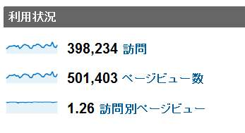 2011年10月度の月間アクセス数