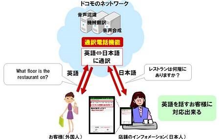 ↑ 対面利用型利用イメージ