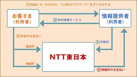 ↑ ダイヤルQ2の仕組み