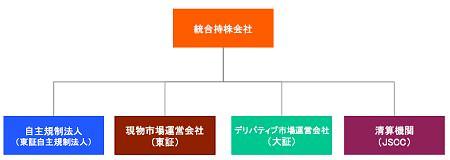 ↑ 合併・持ち株会社移行後に行われる組織再編のイメージ