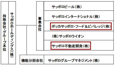 ↑ 統合後のグループ体制。赤枠は今回発表された会社