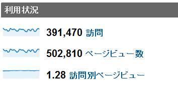 2011年11月度の月間アクセス数
