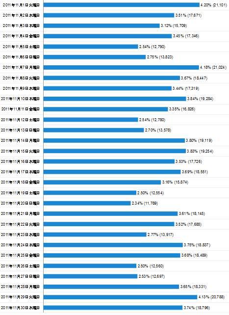2011年11月度の日毎アクセス分析