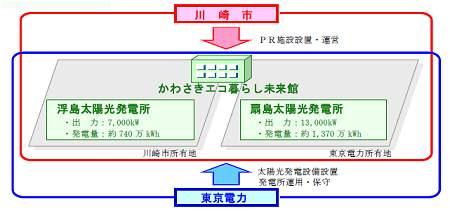 ↑ 管理概念図
