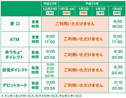 ↑ 年末年始におけるゆうちょ銀行での各種サービスの取り扱い状況