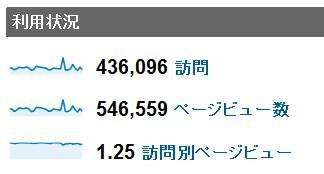 2011年12月度の月間アクセス数
