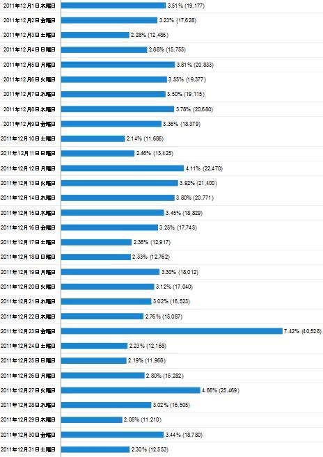 2011年12月度の日毎アクセス分析