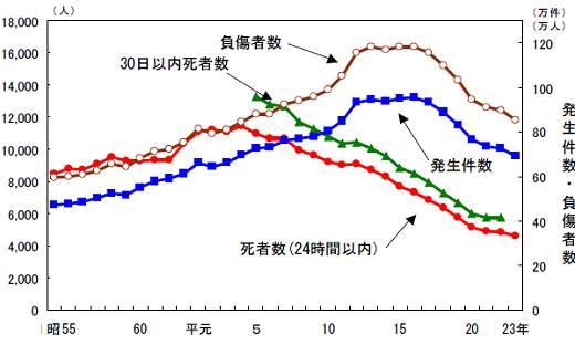↑ 交通事故発生件数・死者数・負傷者数の推移(昭和55年以降のみ抜粋)