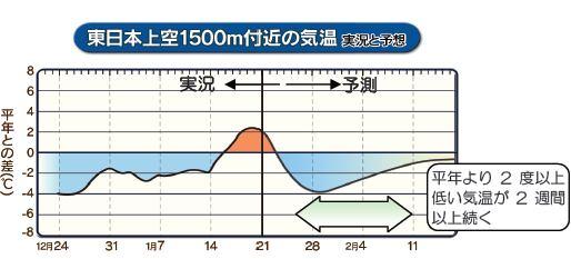 ↑ リリース掲載の「東日本上空1500メートル付近の気温」動向・予想。青色は平年より低め、だいだい色は高めを示す