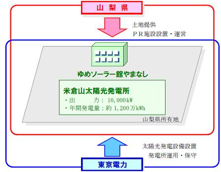 ↑ 米倉山太陽光発電所などの事業状況