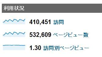 2012年1月度の月間アクセス数