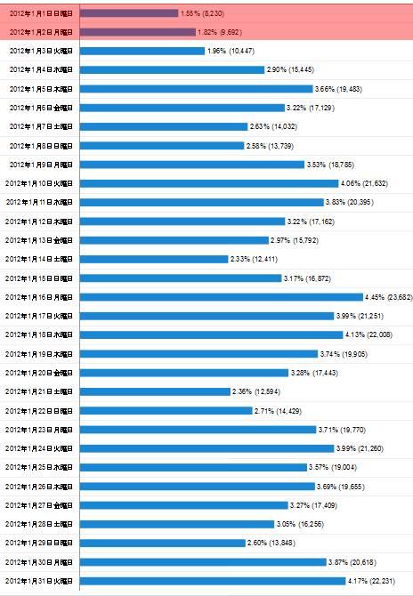 2012年1月度の日毎アクセス分析