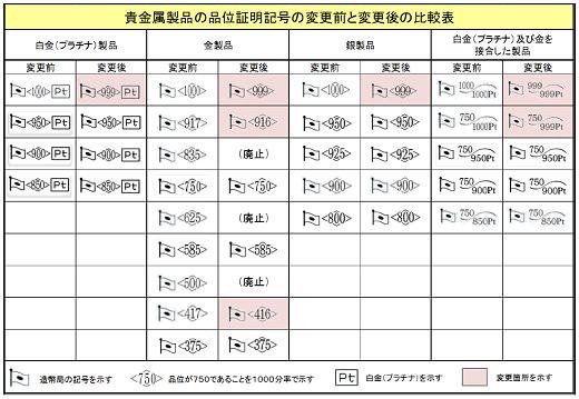 ↑ 記号の変更前後の比較表