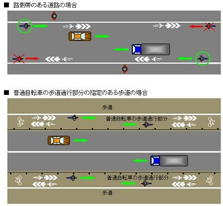 ↑ 自転車ナビマーク設置例と自転車の通行方法