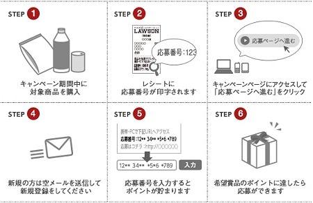 ↑ キャンペーンの応募方法