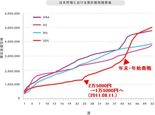 ↑ リリース添付による日本国内での任天堂主要ゲーム機の累計販売推移表(当方で注釈など追加)